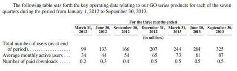 Quarterly User Growth