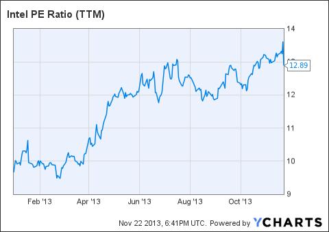 INTC PE Ratio (<a href=