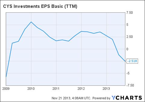 CYS EPS Basic (<a href='http://seekingalpha.com/symbol/TTM' title='Tata Motors Limited'>TTM</a>) Chart