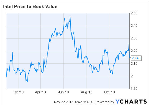 INTC Price to Book Value Chart