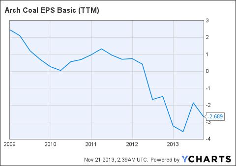 ACI EPS Basic (<a href='http://seekingalpha.com/symbol/TTM' title='Tata Motors Limited'>TTM</a>) Chart