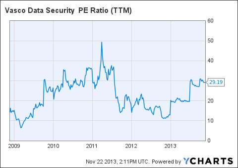 VDSI PE Ratio (<a href='http://seekingalpha.com/symbol/TTM' title='Tata Motors Limited'>TTM</a>) Chart