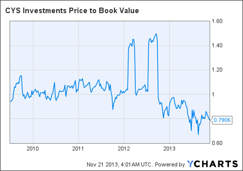 CYS Price to Book Value Chart