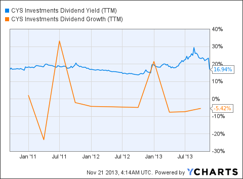 CYS Dividend Yield (<a href='http://seekingalpha.com/symbol/TTM' title='Tata Motors Limited'>TTM</a>) Chart