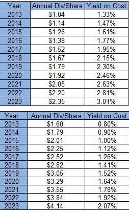 Nike Inc Dividend Yield (TTM) Chart