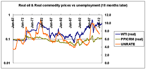 real commodity prices and unemployment