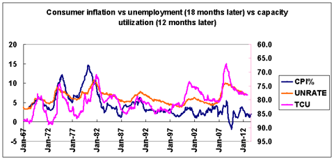 inflation unemployment and capacity utilization