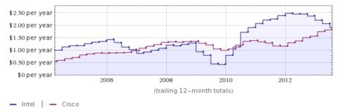 Intel Cisco EPS 10 Year Chart