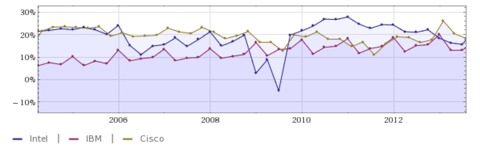 IBM Intel Cisco Profit Margins 10 Year Chart