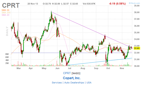 CPRT Showing an Interesting Wedge Pattern