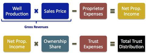 Trust Dividend Model