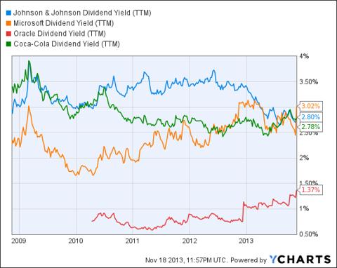 JNJ Dividend Yield (<a href='http://seekingalpha.com/symbol/TTM' title='Tata Motors Limited'>TTM</a>) Chart