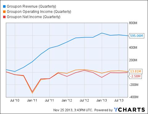 GRPN Revenue (Quarterly) Chart
