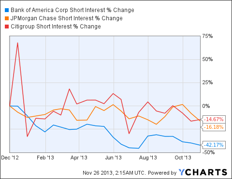 BAC Short Interest Chart