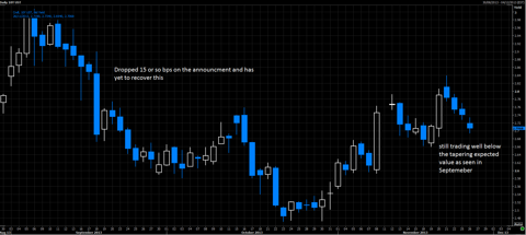 US 10yr yield, daily / Thomson Reuters