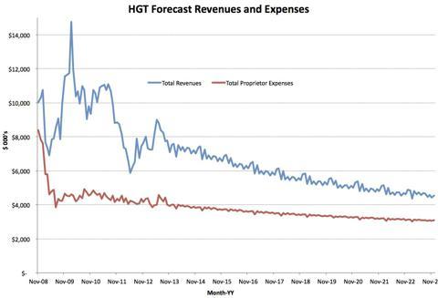 Revenues v. Expenses for the Underlying Properties