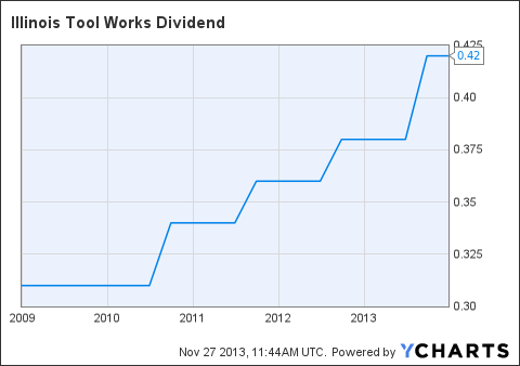 ITW Dividend Chart