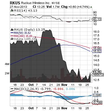 http://static.cdn-seekingalpha.com/uploads/2013/11/27/saupload_rkus_chart.png