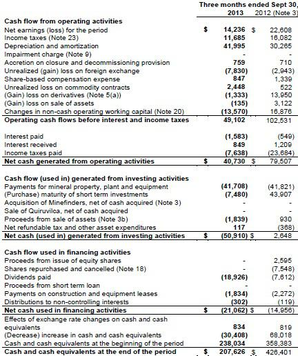 balance sheet and free cash flows Download a free cash flow statement template for excel this statement of cash flows will augment your balance sheet and income statements.