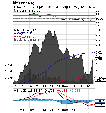 http://static.cdn-seekingalpha.com/uploads/2013/11/29/saupload_my_chart.png