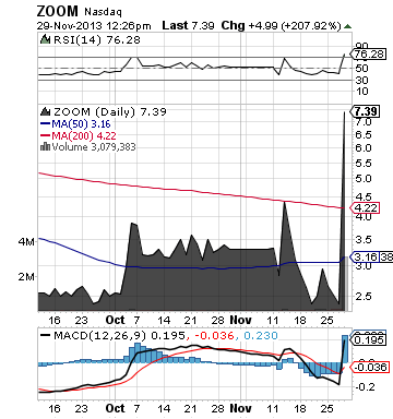 http://static.cdn-seekingalpha.com/uploads/2013/11/29/saupload_zoom_chart.png