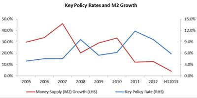 Key-Policy-Rates-and-M2-Growth