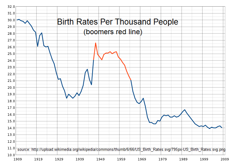 The Economic Impact When Baby Boomers Retire