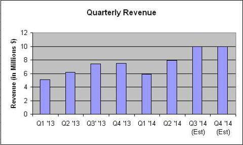 HipCricket Revenue Growth and Projections