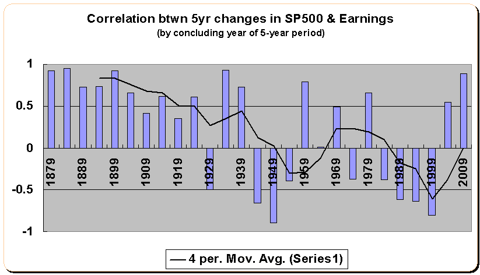 Correlation between 5yr stock performance and earnings 1871-2010