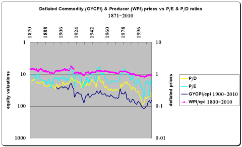 Commodity producer prices vs price/earnings price/dividend 1871-2010