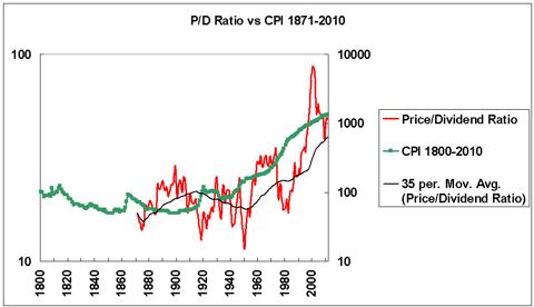Price/dividend ratio vs CPI 1871-2010