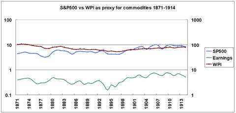 stocks vs commodities vs earnings 1871-1914