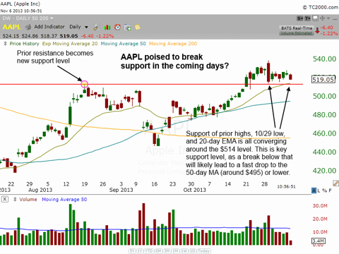 $AAPL in trouble?