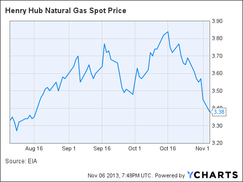 Cnbc Natural Gas Spot Price