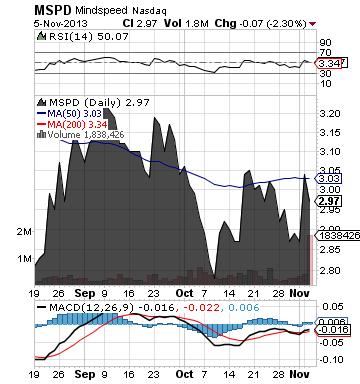 http://static.cdn-seekingalpha.com/uploads/2013/11/6/saupload_mspd_chart.png