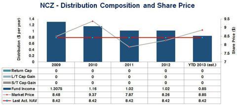 AllianzGI Convertible & Income Fund II