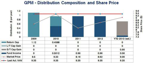 Guggenheim Enhanced Equity Inc Common