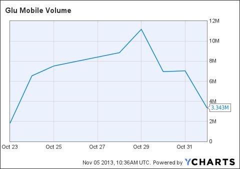 GLUU Volume Chart