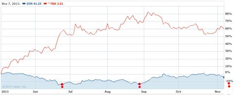 EEM vs. Ten Year Yield