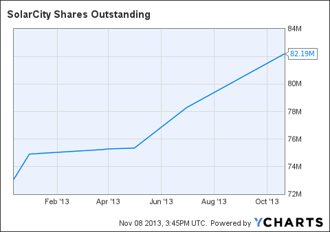 SCTY Shares Outstanding Chart