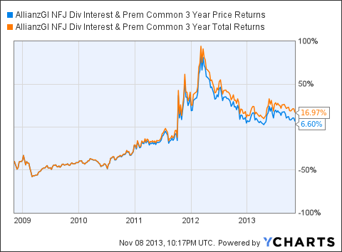 NFJ 3 Year Price Returns Chart
