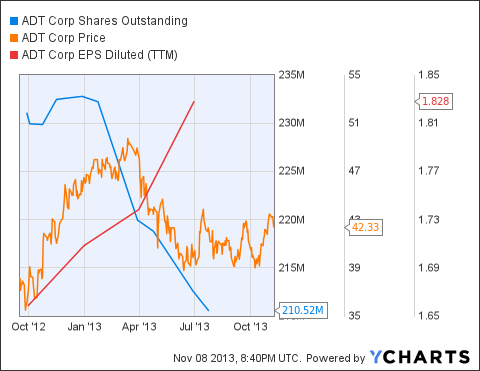 ADT Shares Outstanding Chart