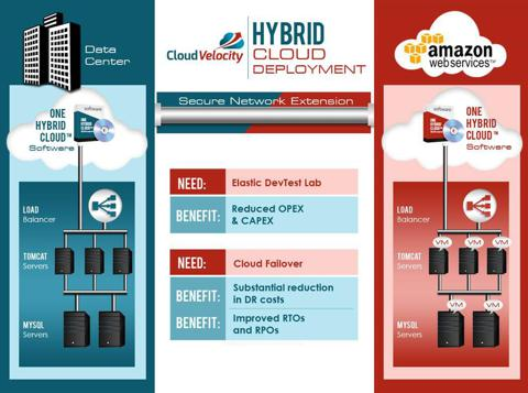 Hybrid Cloud Architecture, courtesy of CloudVelocity