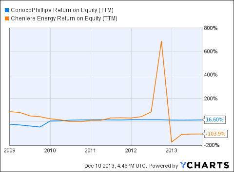 COP Return on Equity (<a href=