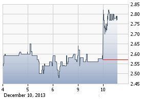 http://static.cdn-seekingalpha.com/uploads/2013/12/10/saupload_blrx_chart.jpg