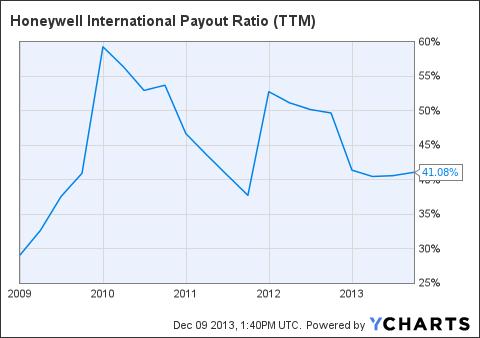 HON Payout Ratio (<a href=
