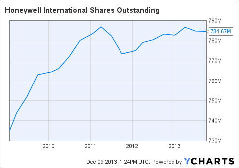 HON Shares Outstanding Chart