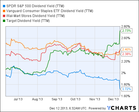SPY Dividend Yield (<a href=