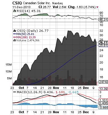http://static.cdn-seekingalpha.com/uploads/2013/12/12/saupload_csiq_chart.png