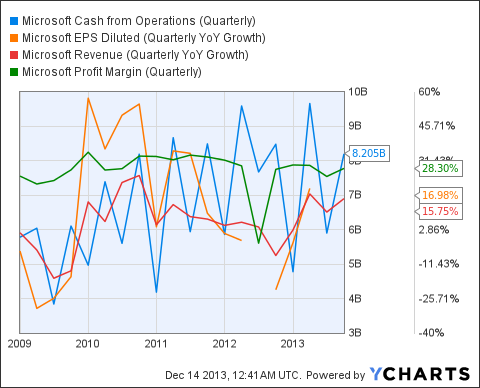 MSFT Cash from Operations (Quarterly) Chart